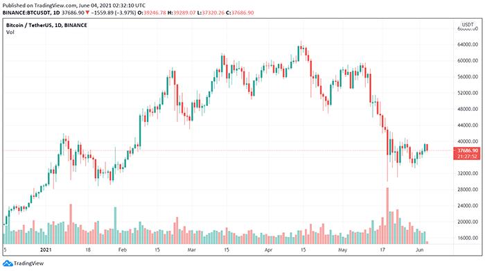 Biểu đồ giá BTC/USDT. Nguồn: TradingView