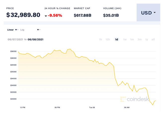 Giá Bitcoin hôm 8/6 mất mốc 33.000 USD/đồng. Ảnh: Coin Desk.