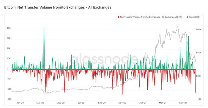 Dữ liệu dòng tiền đổ vào bitcoin, tiền điện tử của Glassnode. (Nguồn: Glassnode).