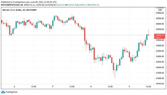 Biểu đồ nến 1 giờ BTC / USD (Bitstamp). Nguồn: TradingView