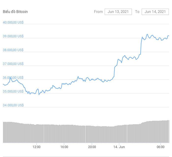 Giá Bitcoin tăng từ mức 34.800 USD lên hơn 39.300 USD. Ảnh: Coingeko.