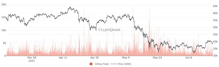 Dòng chảy Bitcoin vào tất cả các sàn giao dịch. Nguồn: CryptoQuant