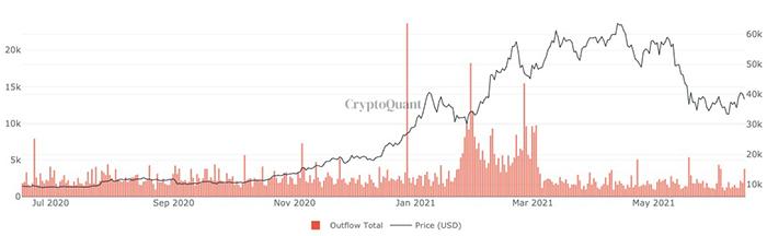 Lượng Bitcoin các thợ đào bán ra. Nguồn: CryptoQuant