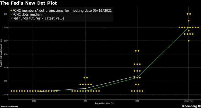 Biểu đồ chấm mới của Cục Dự trữ Liên bang dự kiến sẽ tăng lãi suất vào năm 2023. Nguồn: Bloomberg