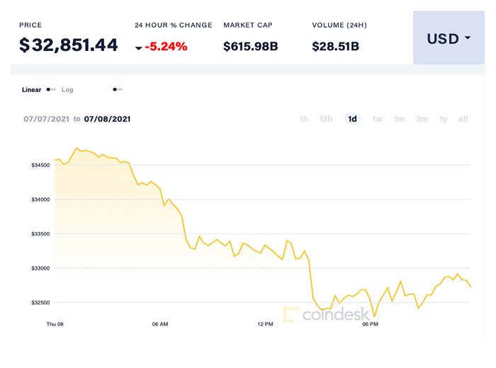 Tính đến cuối ngày 8/7, giá Bitcoin giảm đến 5,24% so với một ngày trước đó xuống mức 32.851 USD/đồng. Ảnh: Coin Desk.