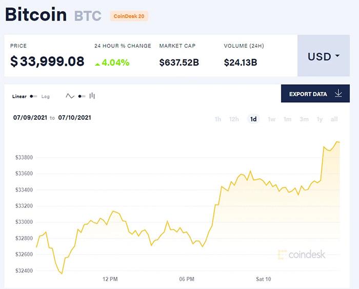 Giá bitcoin hôm nay 10/7/21. (Nguồn: CoinDesk).