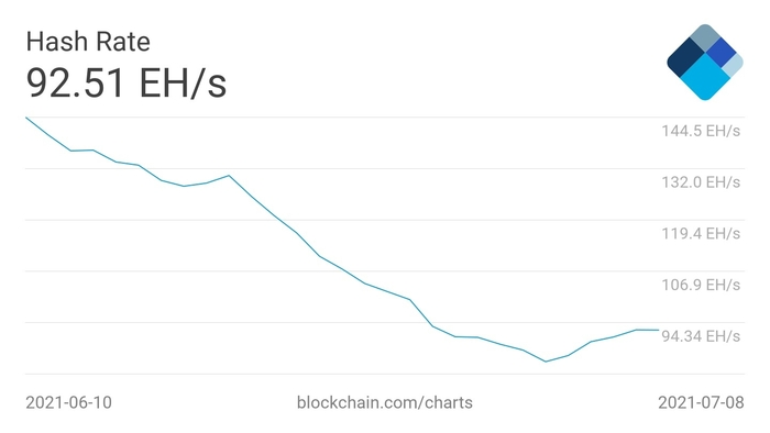 Biểu đồ hash rate trung bình 7 ngày của Bitcoin. Nguồn: Blockchain