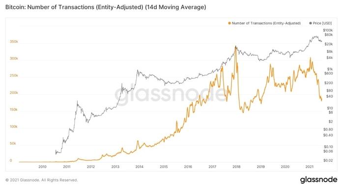 Biểu đồ trung bình 14 ngày của số giao dịch Bitcoin. Nguồn: William Clemente/ Glassnode
