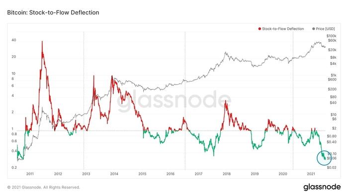 Độ lệch của stock-to-flow Bitcoin với biểu đồ BTC/USD. Nguồn: Lex Moskovski/ Twitter