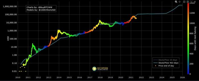 Mô hình stock-to-flow của Bitcoin kể từ ngày 10/7. Nguồn: BuyBitcoinWorldwide.com