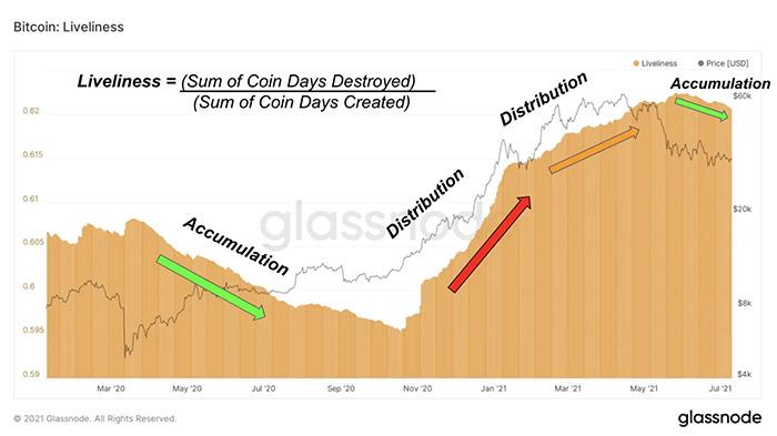Tỷ lệ Bitcoin Liveliness báo hiệu giai đoạn tích lũy. Nguồn: Glassnode