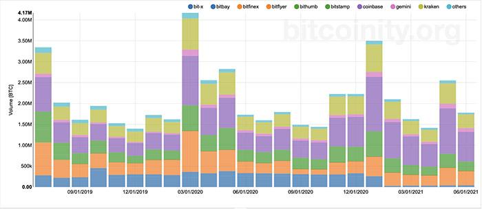 Khối lượng giao dịch Bitcoin hàng tháng. Nguồn: Bitcoinity.org