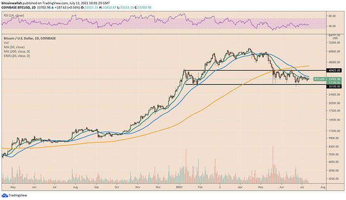Xu hướng Bitcoin vẫn bị mắc kẹt trong khoảng 30.000 đến 40.000 USD. Nguồn: TradingView