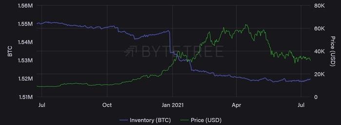 Hàng tồn kho của thợ đào Bitcoin với giá. Nguồn: ByteTree