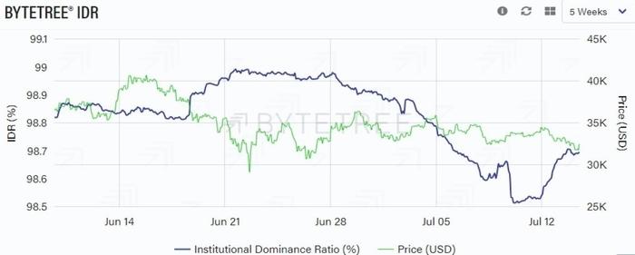Institutional dominance ratio với giá BTC. Nguồn: ByteTree