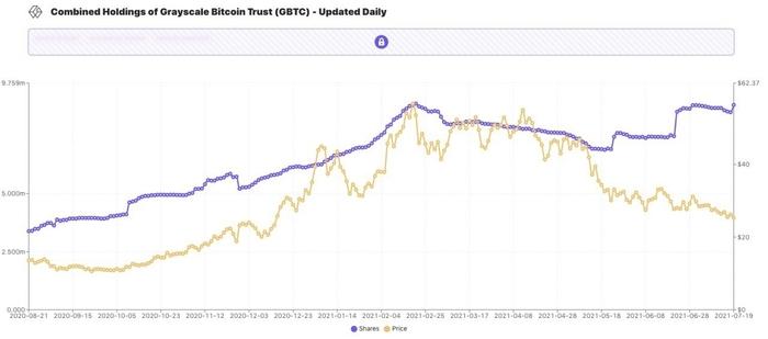 Biểu đồ holding GBTC của ARK Invest với giá GBTC. Nguồn: Ark Invest