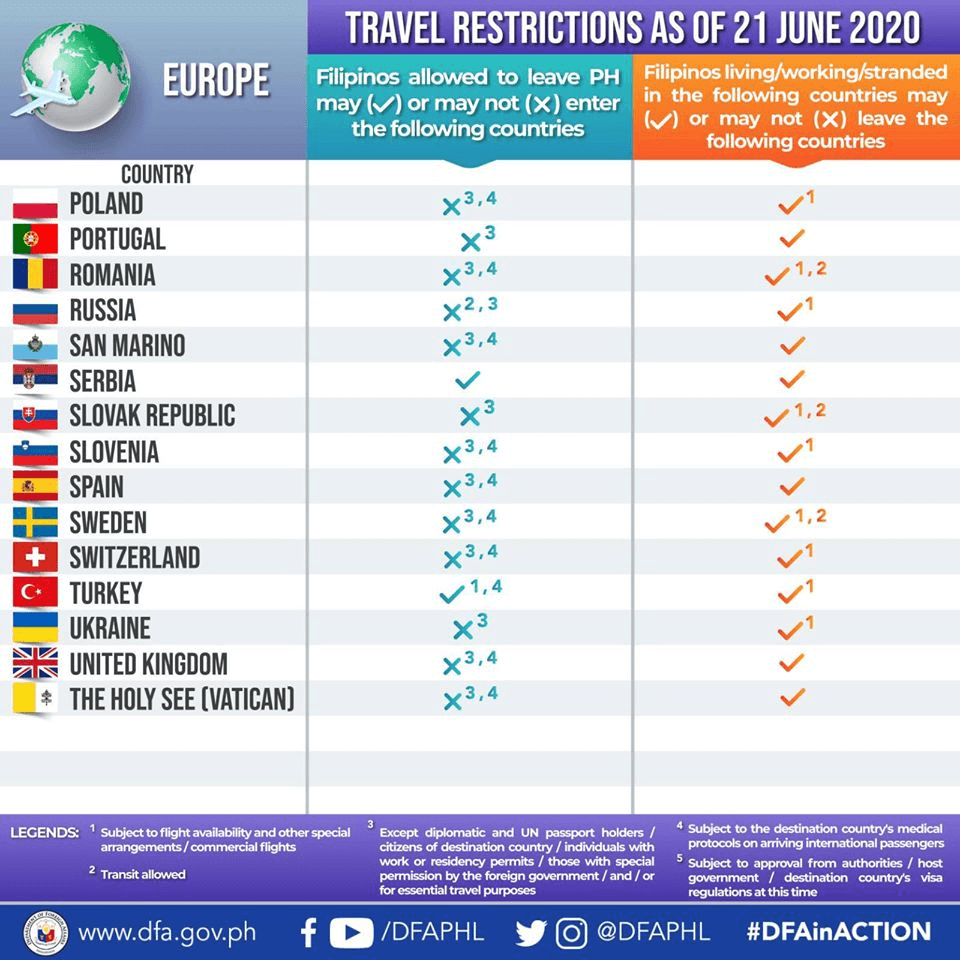 Countries That Have COVID-19 Travel Restrictions for Filipinos