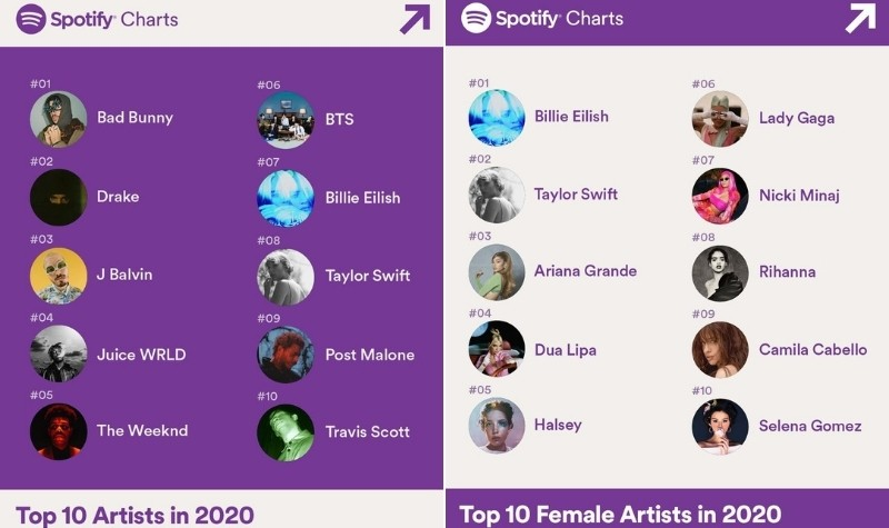 Spotify 2020 Wrapped: Top Artists of the Year