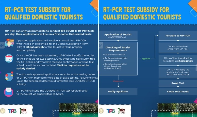 RT-PCR Test Subsidy