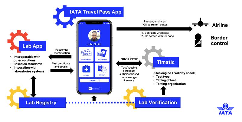 IATA Travel Pass Process