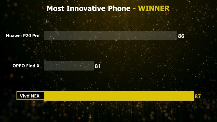 Mr. Phone Most Innovative Phone 2018 - Vivo Nex