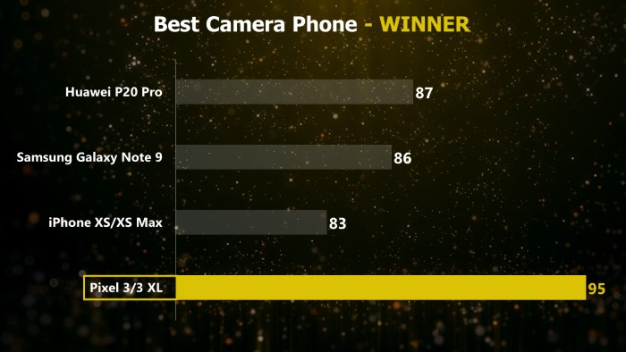 Mr. Phone Best Camera Phone 2018 - Google Pixel 3/ 3 XL