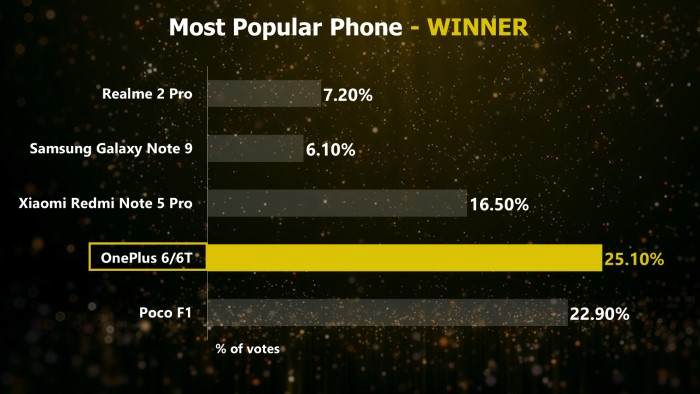 Mr. Phone Most Popular Phone 2018 - OnePlus 6/6T