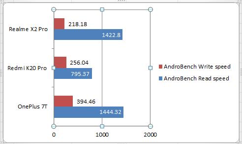 Realme X2 Pro Benchmarks (1)