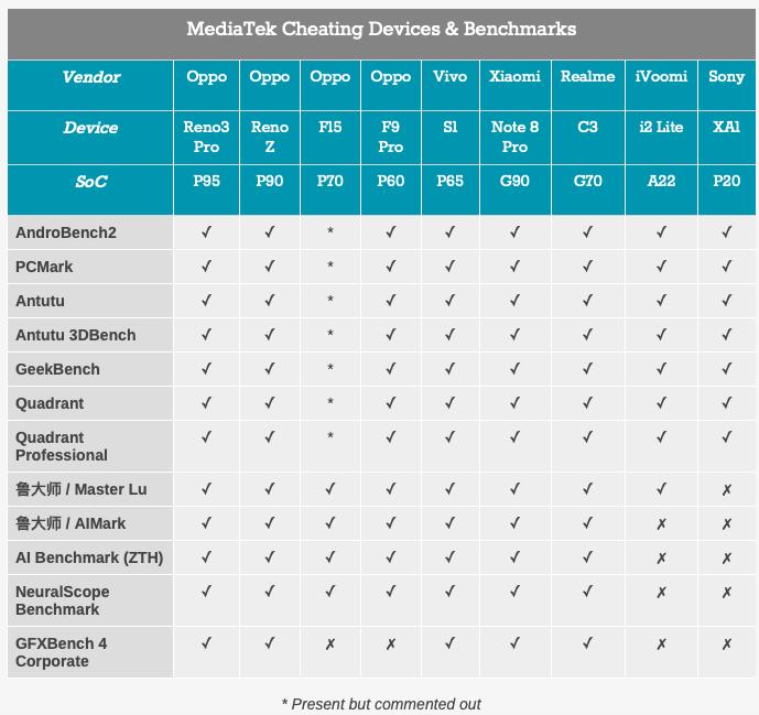 MediaTek Benchmark Cheating 2